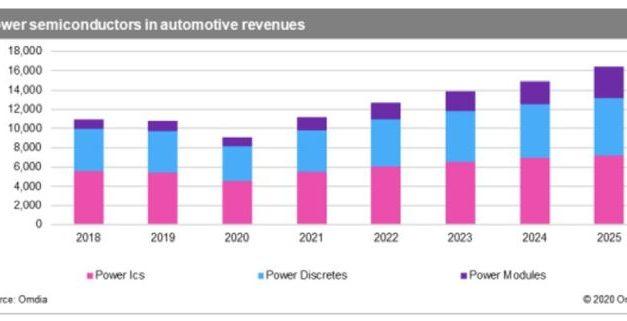 Sortie de route pour les semiconducteurs de puissance dans l'automobile en 2020
