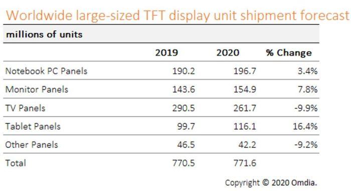 La reprise s'amorce sur le marché des écrans plats TFT de grande taille