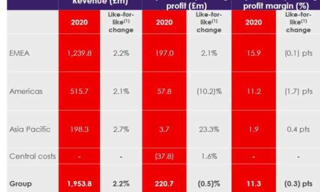 Les ventes annuelles de RS ont progressé de 1,7% en Europe du Sud