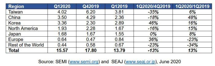 Equipements pour SC : 4,1% des dépenses mondiales investies en Europe au 1er trimestre
