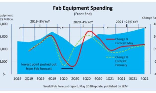 Investissements en semiconducteurs : vers une hausse au second semestre 2020 avant un record en 2021