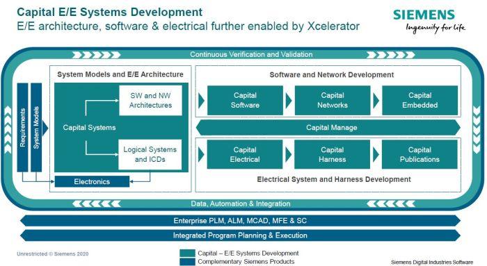 Siemens transforme le développement de systèmes électriques/électroniques
