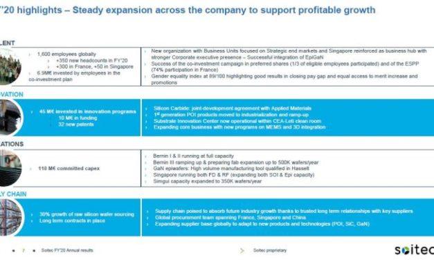 Soitec prévoit 800 M€ de chiffre d'affaires pour son exercice 2020-2021