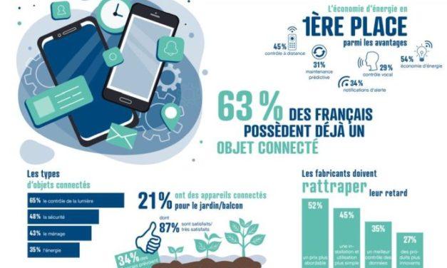 63% des Français possèdent un objet connecté