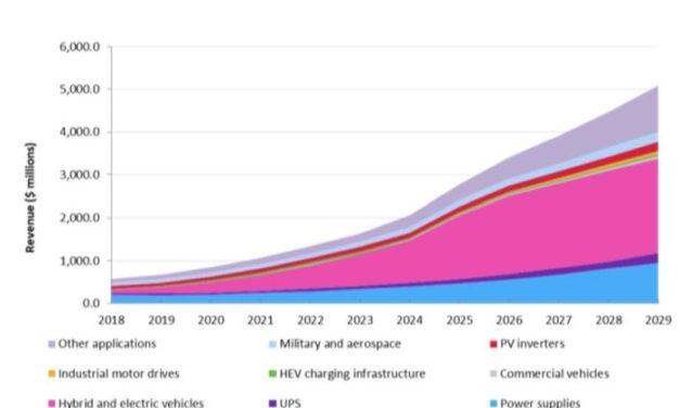 Le marché des semiconducteurs de puissance SiC et GaN devrait dépasser 1 milliard de dollars en 2021