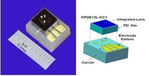 Photodiode InGaAs avec bande passante de 40 GHz | Kyoto Semiconductor
