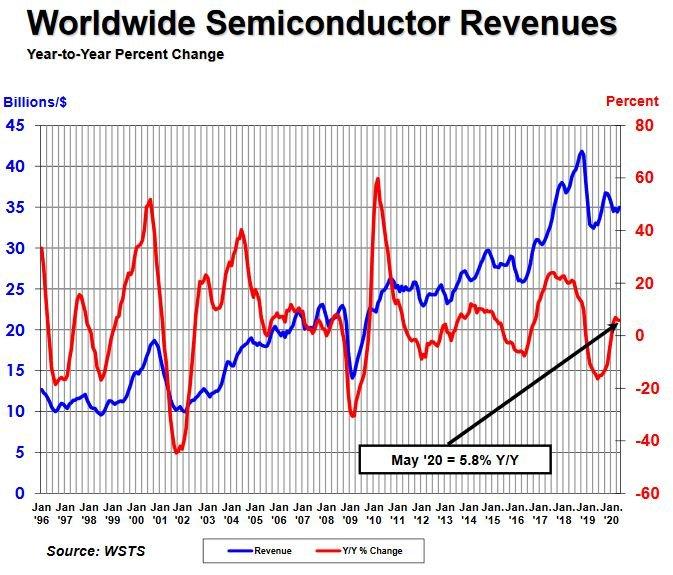 Conjoncture en semiconducteurs : l'Europe décroche
