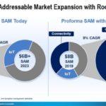 Synaptics rachète l'activité IoT sans fil de Broadcom pour 250 M$