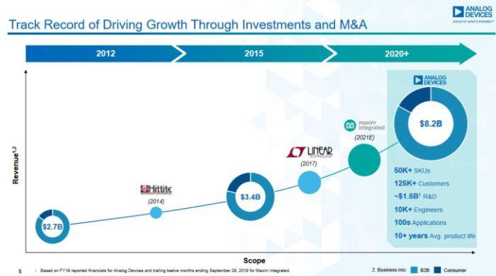 Analog Devices rachète Maxim Integrated dans une transaction de 21 milliards de dollars