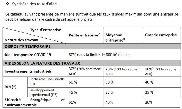 L'électronique au cœur du plan de soutien à la résilience de l'industrie doté de 100 millions d'euros