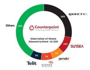 Les Chinois Quectel et Sunsea dominent le marché des modules cellulaires IoT
