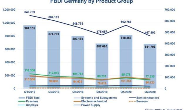 Le marché allemand de la distribution a chuté de 22% au 2e trimestre