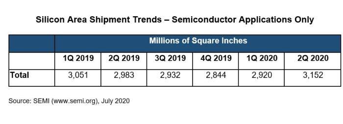 La consommation mondiale de silicium continue de fortement progresser