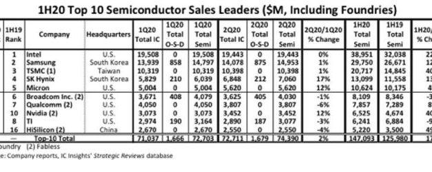 Les ventes des 10 premiers fournisseurs de semiconducteurs ont bondi de 17% au premier semestre