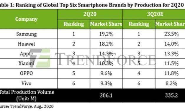 La production mondiale de smartphones devrait rebondir de 17,2% au 3e trimestre