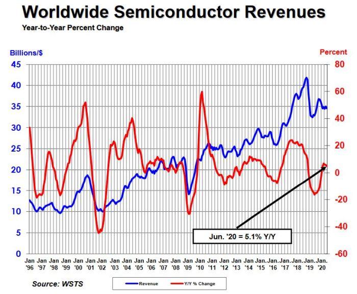 Le marché des semiconducteurs résiste à la crise sauf en Europe