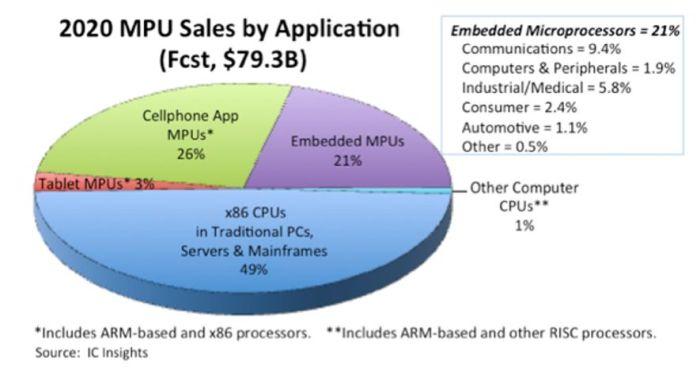 Le marché des microprocesseurs dopé par l'embarqué et le PC, mais lesté par le smartphone