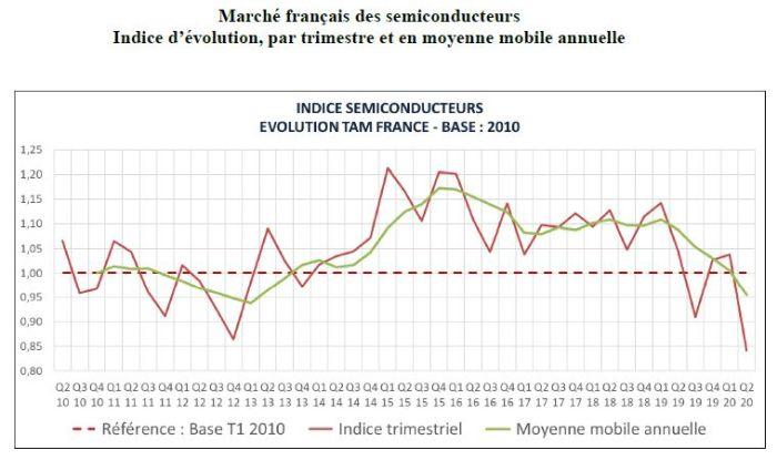 Le marché français des semiconducteurs a cédé 19% au 2e trimestre