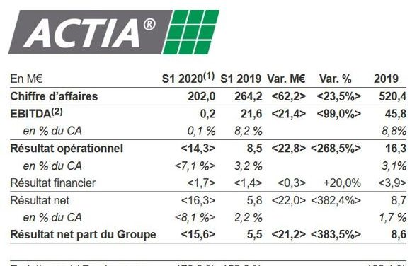 Actia Group réduit sa prévision de baisse d'activité en 2020 à -15%
