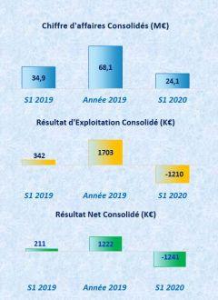 Le chiffre d'affaires de Cofidur a reculé de 30% au 1er semestre