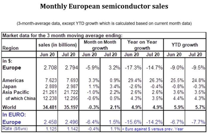 Le marché européen des semiconducteurs affiche un retard de 7,7% par rapport à 2019