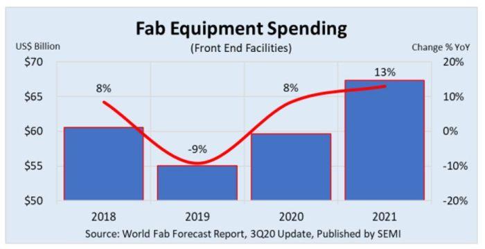 Deux années de croissance pour les dépenses en équipements de production de semiconducteurs ?