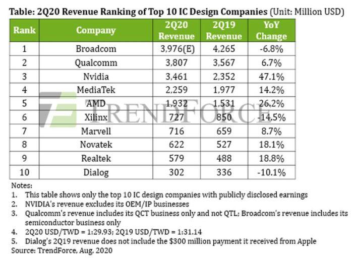 Entreprises fabless : Nvidia et AMD en tête de la croissance au 2e trimestre