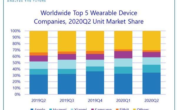 Les accessoires auditifs dopent le marché des terminaux wearables