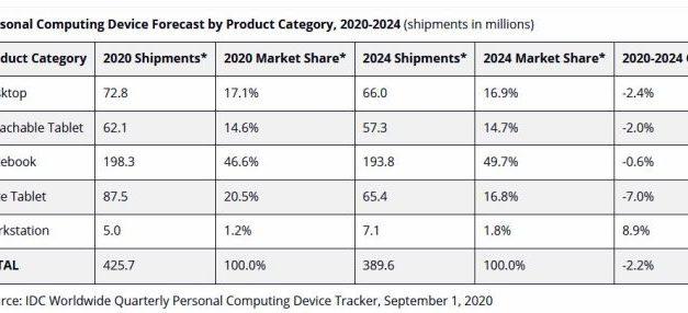 L'embellie du marché des PC et des tablettes devrait être de courte durée