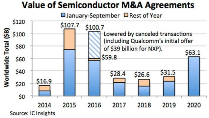 63 milliards de dollars de fusions-acquistions en 2020 grâce à ADI-Maxim et Nvidia-ARM