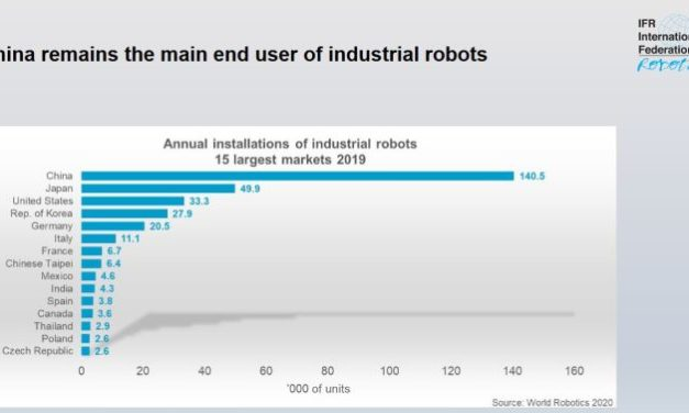L'industrie française utilise cinq fois mois de robots qu'en Allemagne