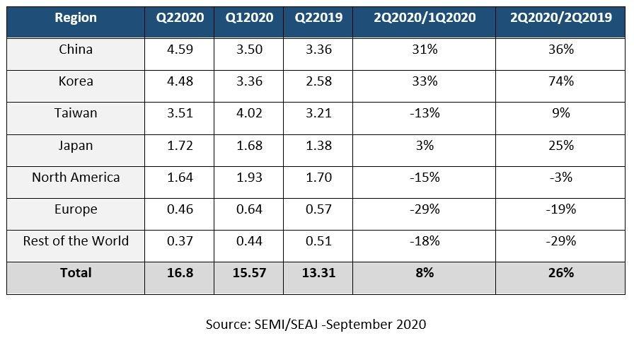 L'Europe à la dérive pour les investissements en équipements de production de semiconducteurs
