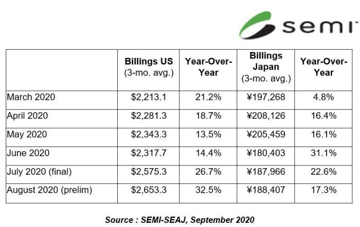 La croissance des ventes de machines de production de semiconducteurs ne faiblit pas