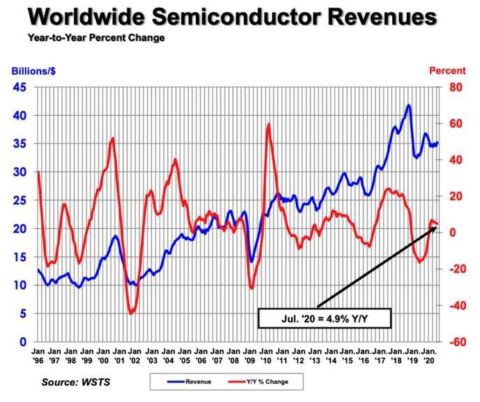Conjoncture en semiconducteurs : l'Europe reste à la traîne