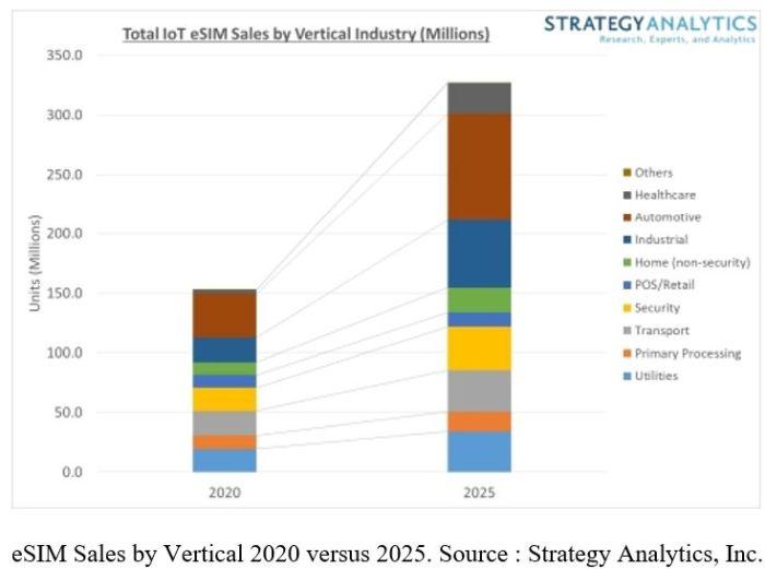 326 millions de puces eSIM dans les applications IoT en 2025 ?