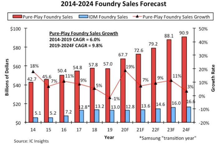 Le marché des fondeurs pourrait bondir de 19% cette année