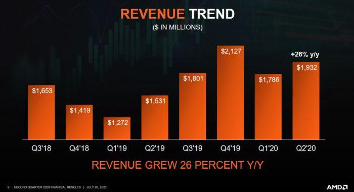 AMD négocierait le rachat de Xilinx pour 30 milliards de dollars