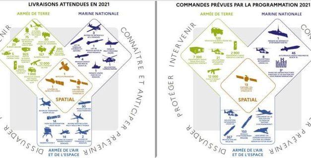 22,3 milliards d'euros pour le budget de défense consacré aux équipements