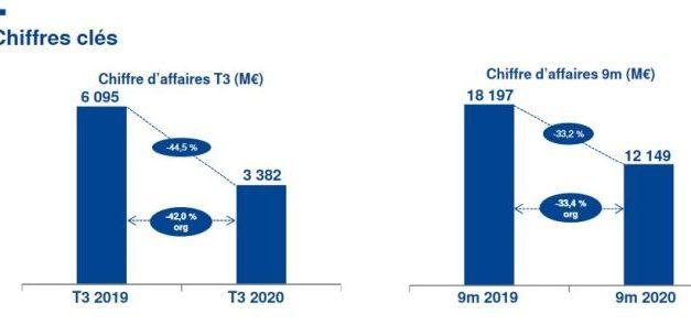 Safran adapte ses coûts à une chute d'activité de 42% au 3e trimestre