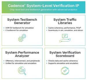 Cadence déploie les IP de vérification au niveau puce