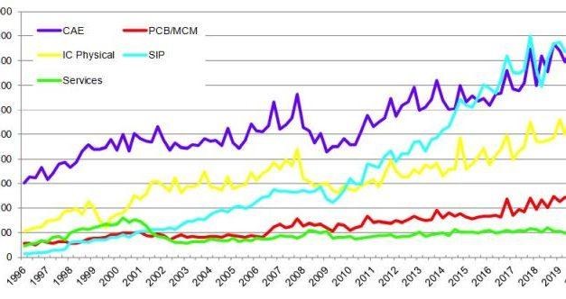 Le marché mondial de la CAO électronique a progressé de 12,6% au deuxième trimestre