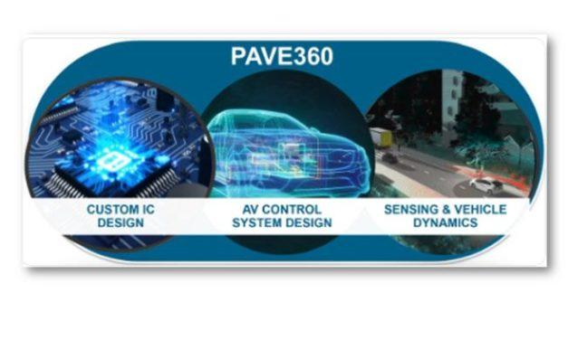 La survie des écosystèmes de conception automobile dépend d'une vérification efficace