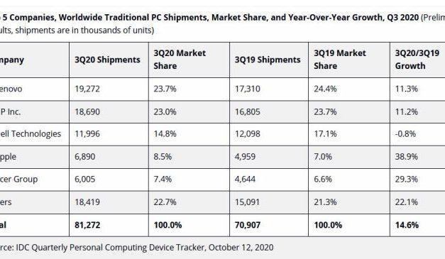 Une pénurie de composants pour PC entrave la forte croissance du marché des micro-ordinateurs