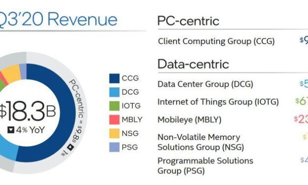Intel devrait investir près de 14,5 milliards de dollars cette année