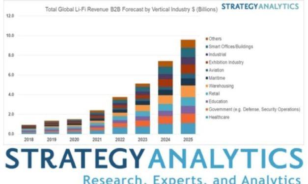 Marché du Li-Fi : près de 10 milliards de dollars en 2025 ?