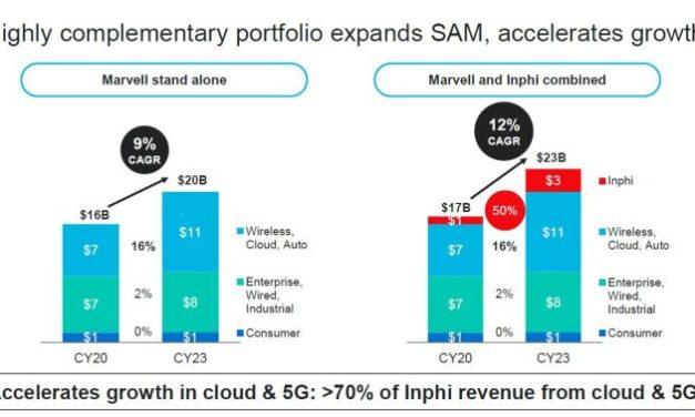Marvell va acquérir Inphi pour 10 milliards de dollars