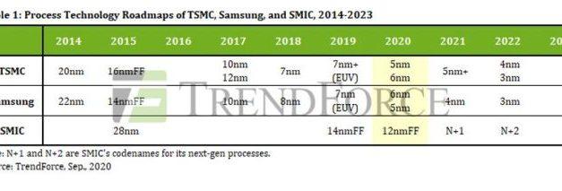 Les sanctions contre SMIC risquent de déstabiliser l'industrie chinoise des semiconducteurs