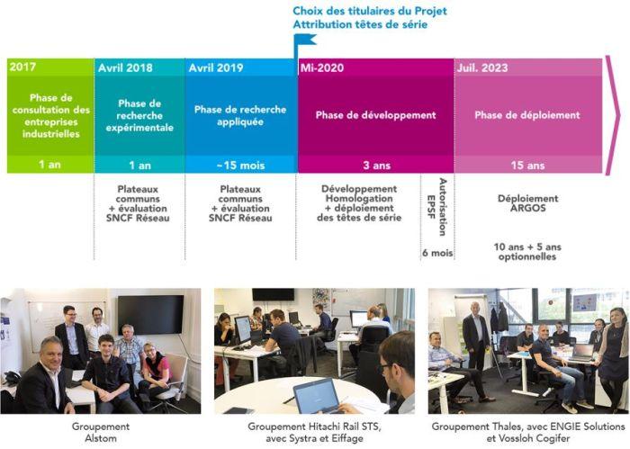 La SNCF sélectionne Thales, Alstom et Hitachi Rail pour développer les postes d'aiguillage du futur