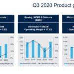 STMicroelectronics prévoit une hausse de 12% de son chiffre d'affaires au 4e trimestre