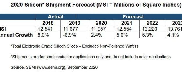 La consommation de silicium restera sur une pente ascendante au moins jusqu'en 2022